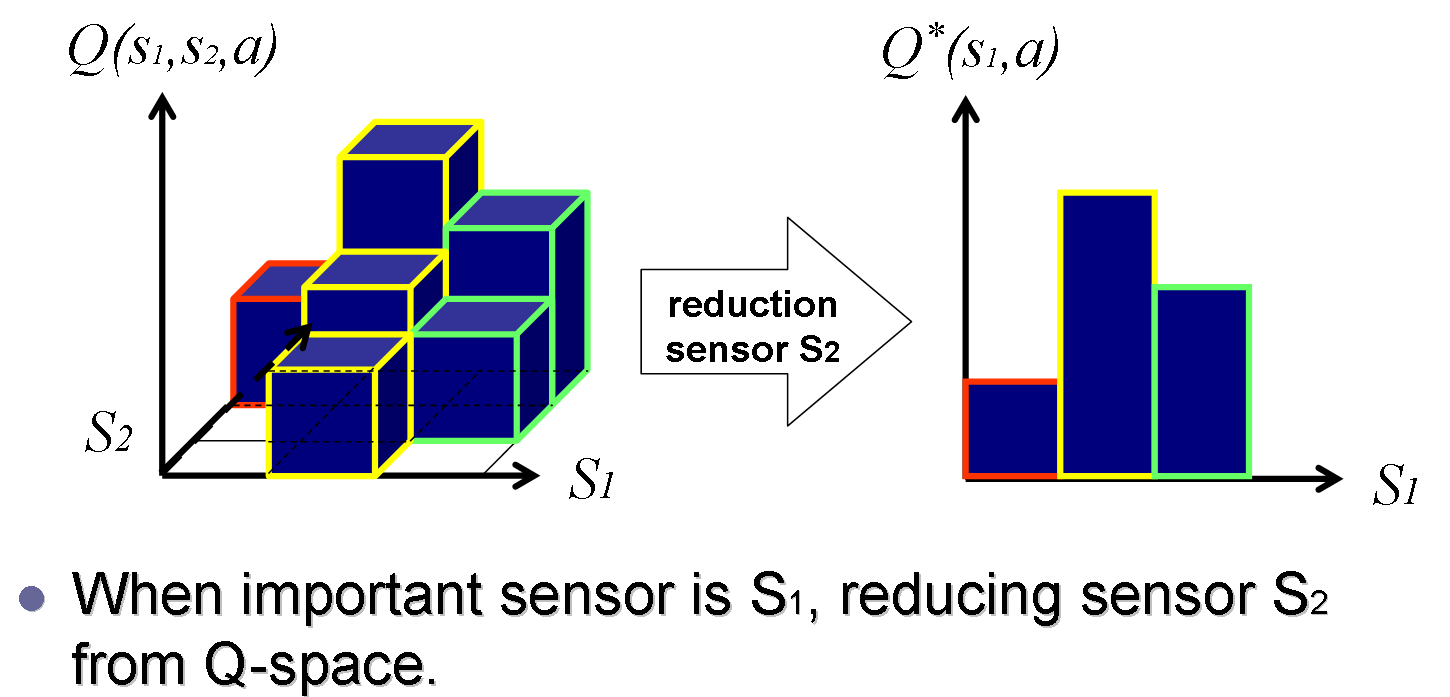 Reduction_of_sensor_space.png