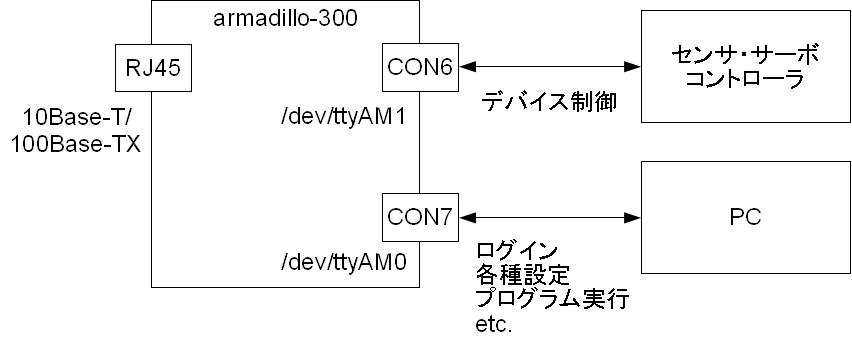 armadillo300-con6and7.jpg